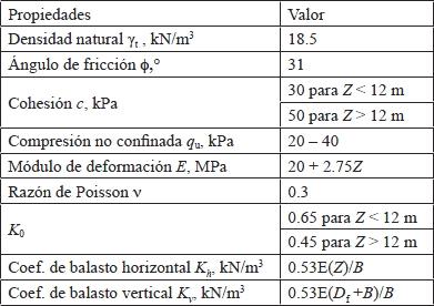 Ingeniería Sísmica Y La Construcción Civil Comparación De
