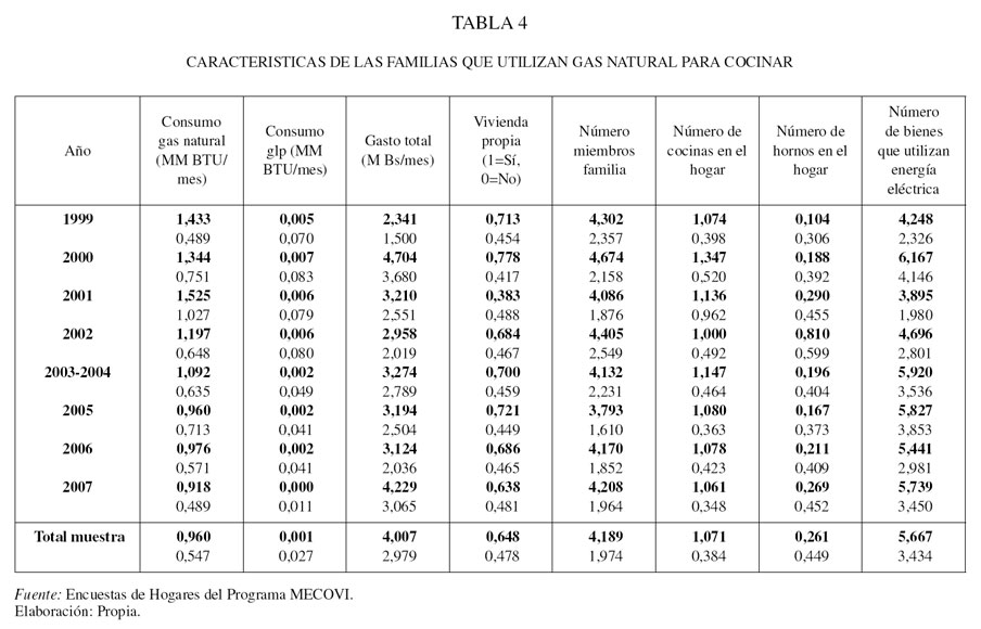 Calculo consumo gas natural vivienda