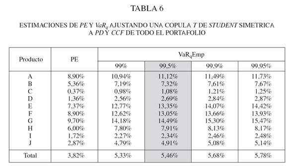 Una metodologia basada en copulas y valores extremos para for Table de student 99