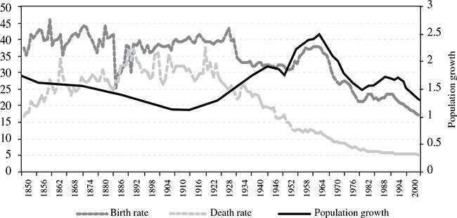 demographic transition model essay