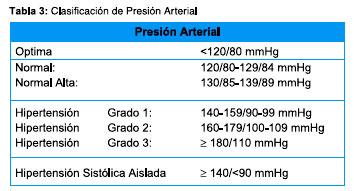Hipertensión Arterial : Prueba de Tamizaje y Confirmatoria..