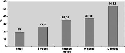 Las harinas bajar 10 kilos en una semana haciendo ejercicio