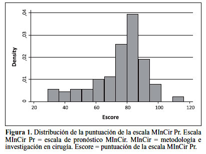 la distribucin de la puntuacin general de la escala se describe en la figura