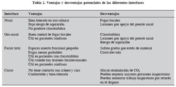 Tipos de ventiladores respiratorios