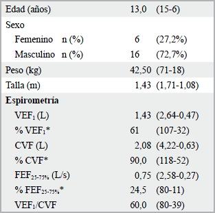 Volumenes y capacidades pulmonares
