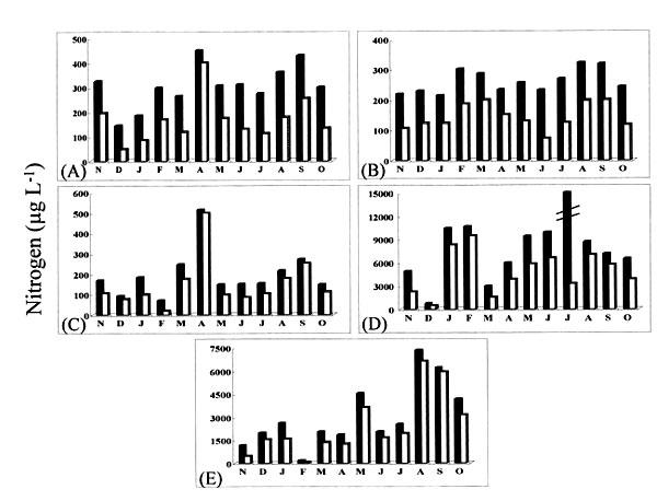 medidas de conversion. Concentraciones de nitrógeno