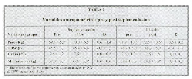 Estudio sobre la creatina Tablap60-2