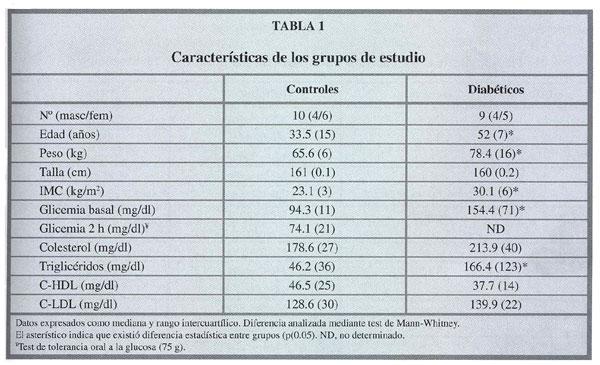 Tabla De Los Carbohidratos Related Keywords - Tabla De Los