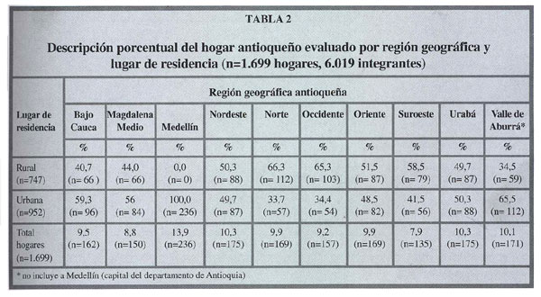 Dual malnutrition in antioquia colombia homes low for Tabla de antropometria