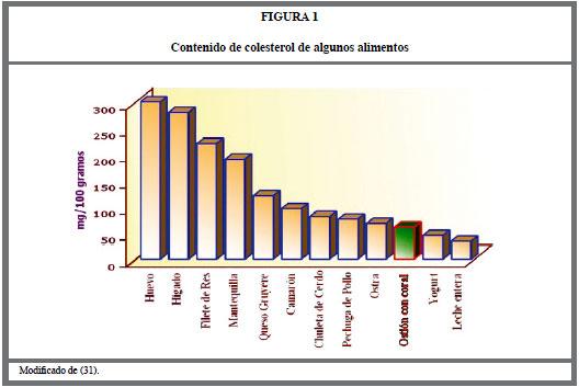 El osti n del norte chileno argopecten purpuratus un alimento de alto valor nutricional - Contenido nutricional de los alimentos ...