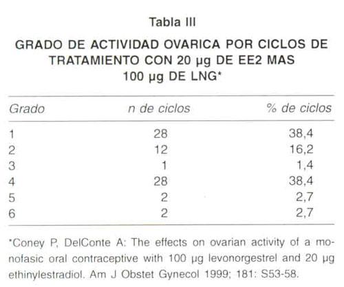 Oral contraceptives and nexium
