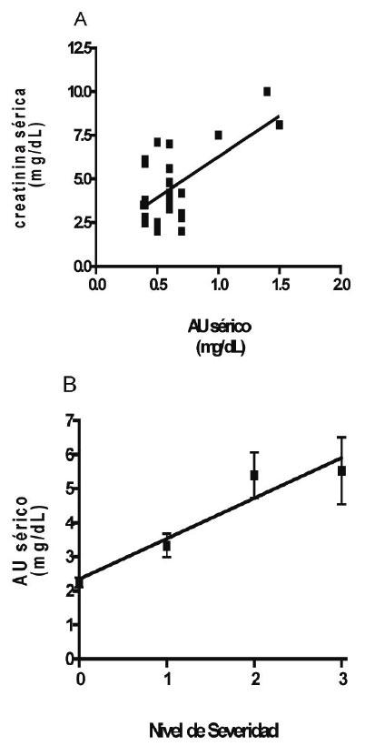 diagnostico acido urico alto cuales son los sintomas de tener el acido urico bajo medicina para la gota grande