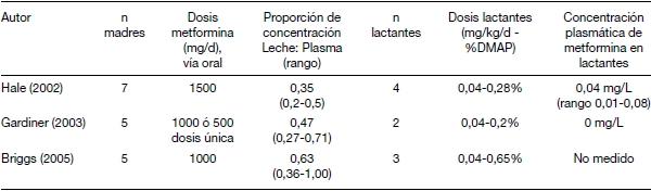 Compatibilidad de Metformina con la lactancia materna