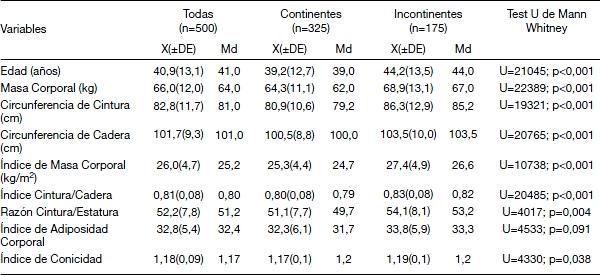 Propuesta de puntos de corte para diferentes indicadores for Tabla de medidas antropometricas