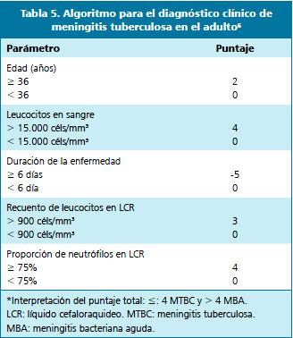 Meningitis tuberculosa claves para su diagn stico y propuestas terap uticas - Liquido preseminal vih casos ...