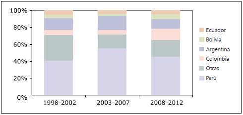 Informe nacional evoluci n de la infecci n por vih sida chile 1984 2012 - Liquido preseminal vih casos ...