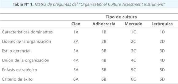 Cultura y liderazgo en la industria de la construcci n chilena for Organizational culture assessment instrument template