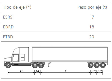 Dimensiones camion trailer