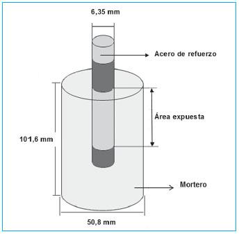 Astm c 618