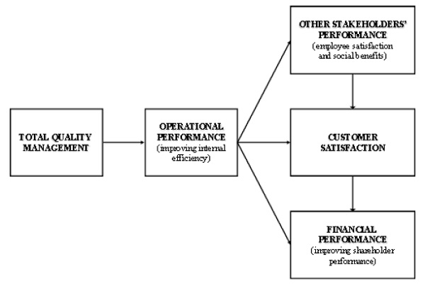 the impact of total quality management Total quality management and its effect on productivity introduction : there are  many definitions of total quality management around some define total quality.