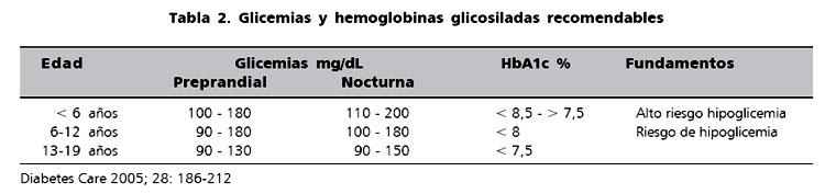 Consenso en el diagnóstico y tratamiento de la diabetes
