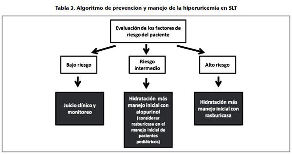 acido urico alimentos recetas de remedios caseros para la gota acido urico alto bicarbonato