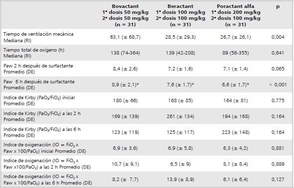 eficacia de tres tipos de surfactante ex u00f3geno en