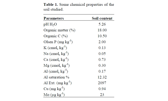 Phosphorus molybdenum relationship in soil and red clover for Mineral constituents of soil