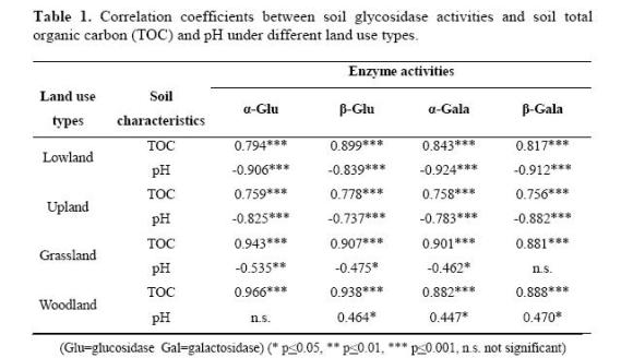 Soil glycosidase activities and water soluble organic for What substances are in soil
