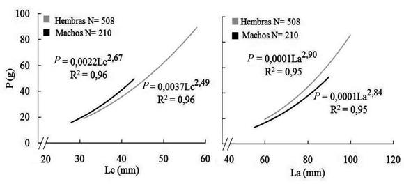 length weight relationship of amblypharyngodon molasses