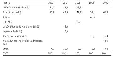 Partidos desafiantes en am rica latina representaci n for Resultados electorales mir