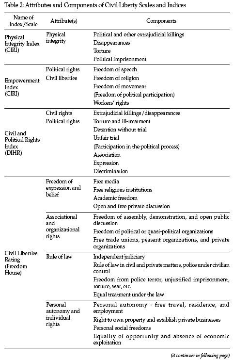 Midiendo la libertad civil una evaluaci n de base de for Case formulation template