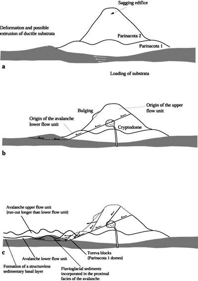 progtedertio  composite volcano diagram