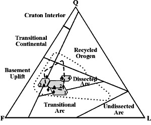 Qfl Ternary Diagram