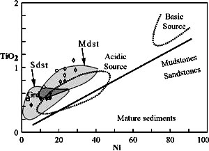 Sedimentary provenance study of the post-Early Permian to pre-Early