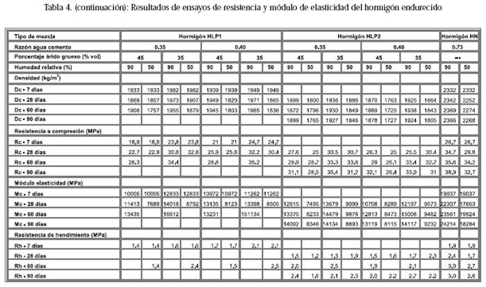 Pesos volumetricos de los materiales para construccion - Materiales de construcion ...