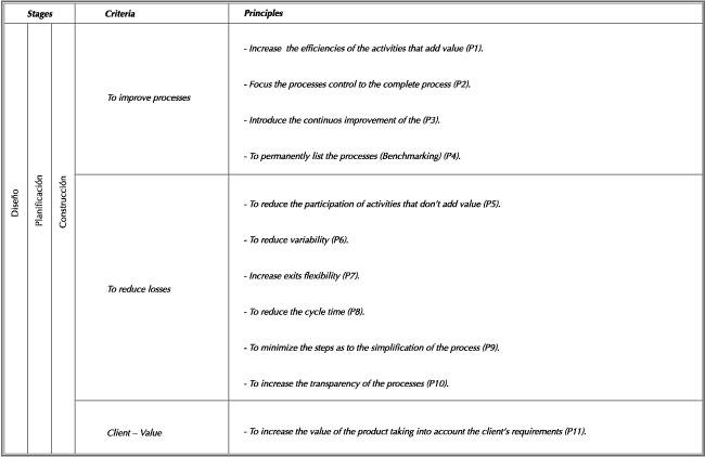 Phd thesis lean construction