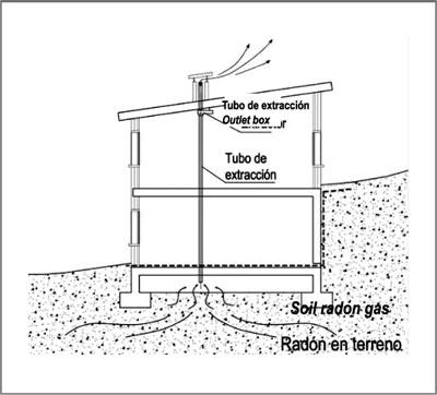 Acciones de rehabilitaci n frente a la entrada de gas rad n for Medicion de gas radon