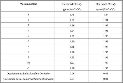 Influencia de la finura de molido del carbonato de calcio for Densidad de marmol