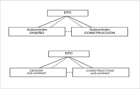 Rol de los principios de administraci n de proyectos en el for Oficina de proyectos de construccion