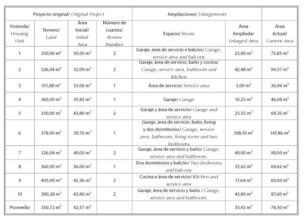 Ampliaciones en viviendas sociales estudio de caso en for Ejemplo de programa de necesidades arquitectura