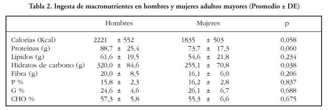 Rocuronio Bromuro - Prospecto, efectos adversos,