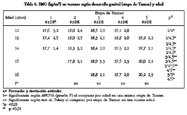indice de masa corporal. indice de masa corporal