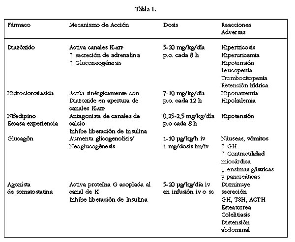 Hiperinsulinismo