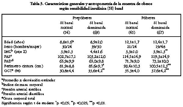 Perfil metabólico de riesgo cardiovascular en niños y