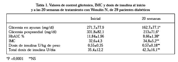 Eficacia clínica de una insulina de acción intermedia en