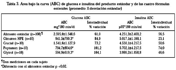 Determinación de los índices glicémicos y de insulina en