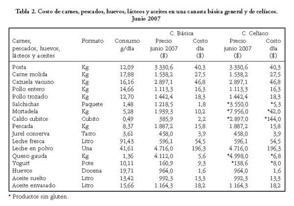 grupos de carnes pescados huevos lacteos y aceites de una