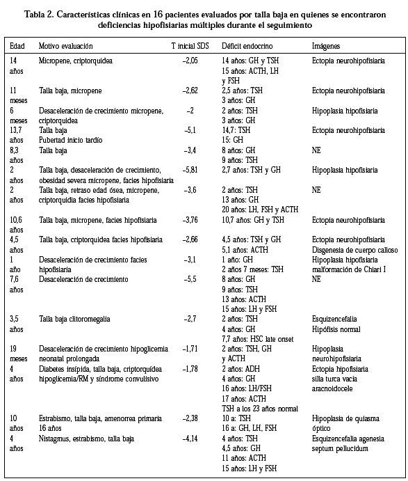casos de micropene