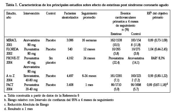 Uso De Estatinas En El Síndrome Coronario Agudo